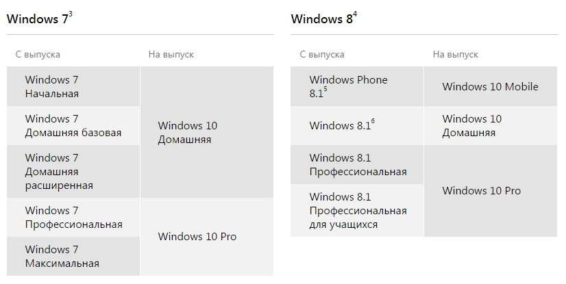 Версии Windows 10